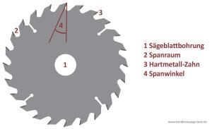 Hartmetall-Kreissägeblatt